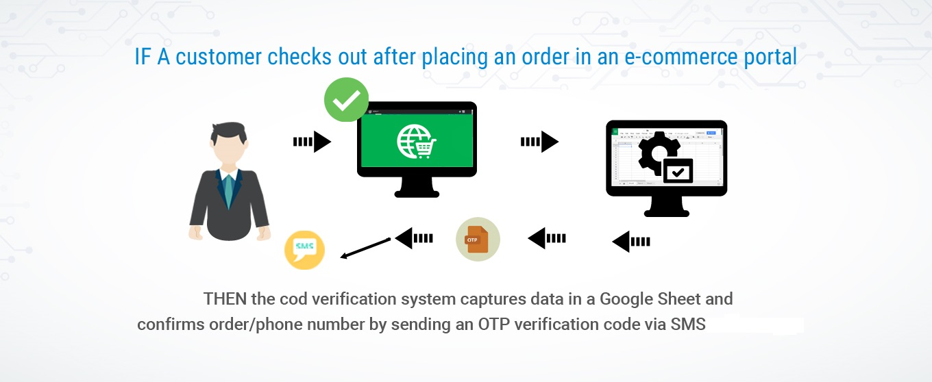 Order Confirmation, OTP, Mobile, Phone Number Verification System