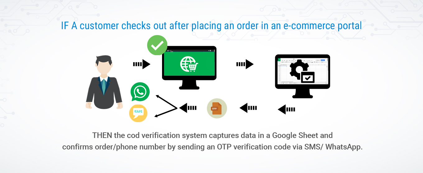 Order Confirmation & Number Verification System