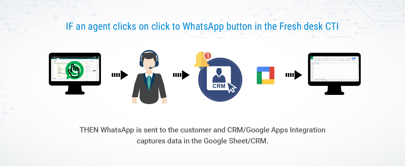 CRM Cloud Telephony Integration