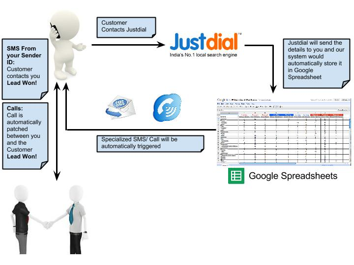 JustDial SMS Call-Integration