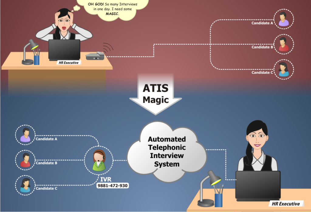 ATIS- A Revolutionary Alternative to the Traditional Interview System
