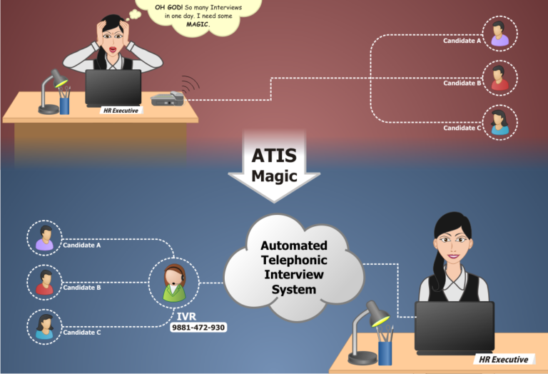 Automated Telephonic Interview System