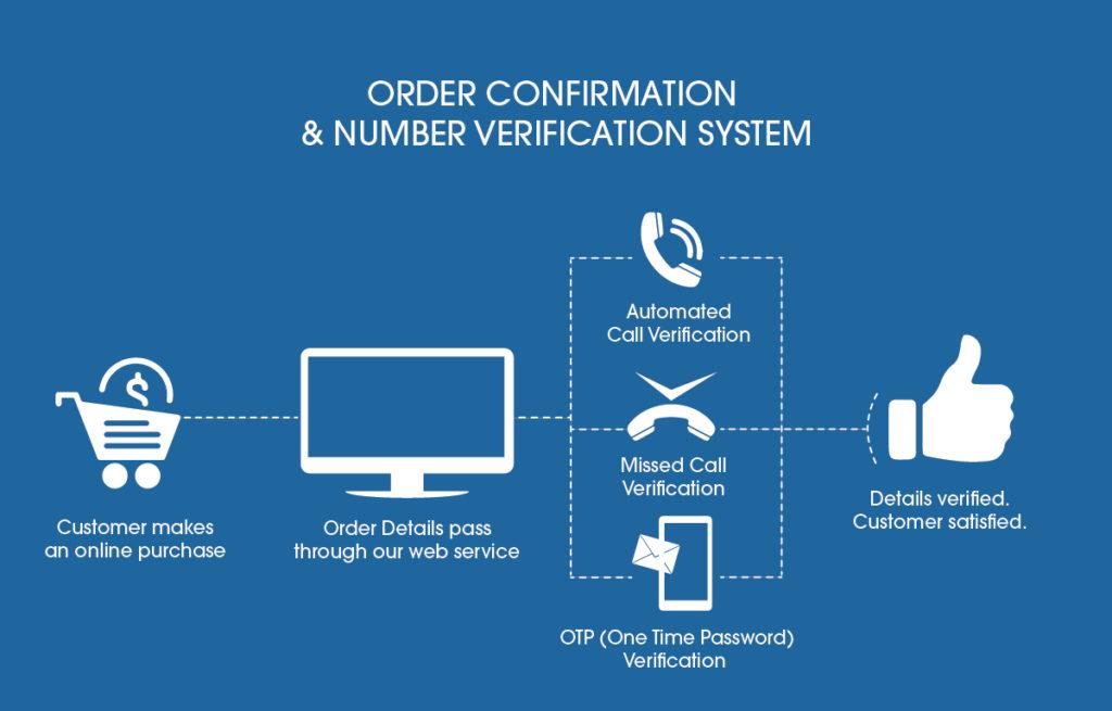 Order Confirmation, OTP, Mobile, Phone Number Verification System
