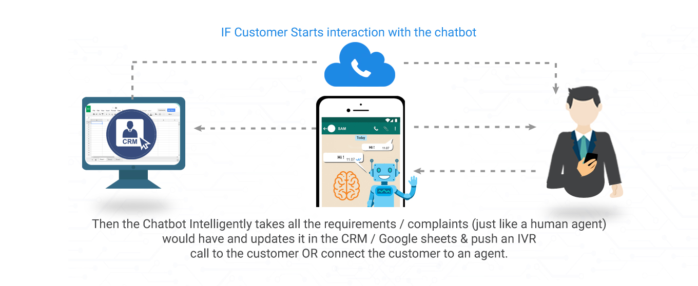 Whatsapp Ai Chat Bot Ums Ifttt Cloud Telephony